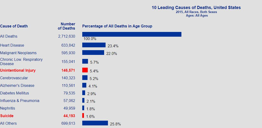 10 leading cause of death in 2015