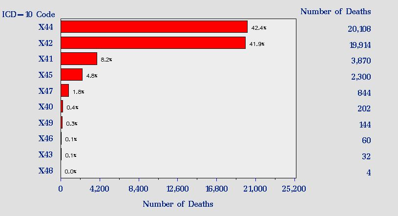 main causes of fatal poisoning in 2015