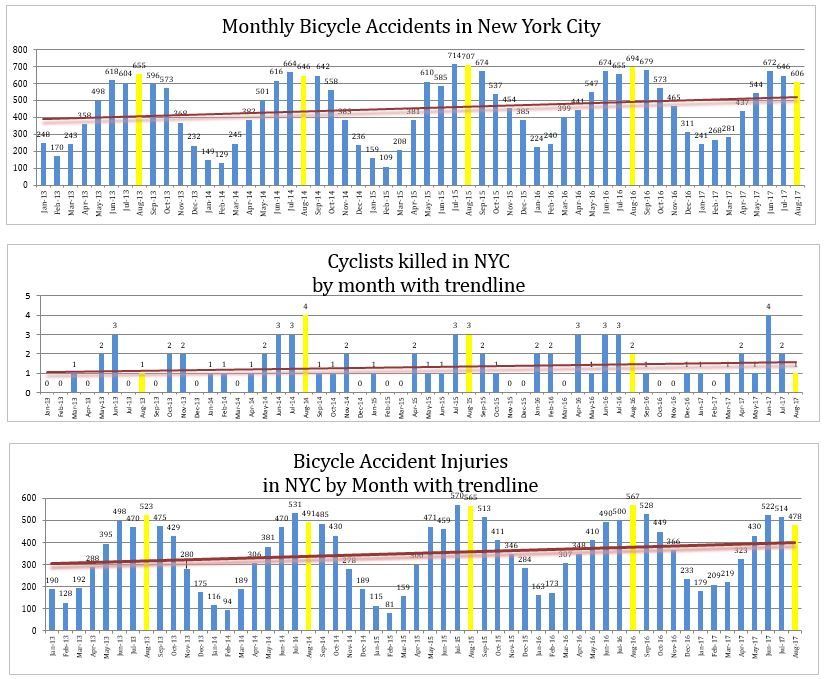 NYC Bicycle accidents injuries and deaths August 2017