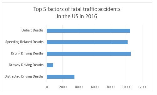 Top 5 factors of traffic accidents in the US