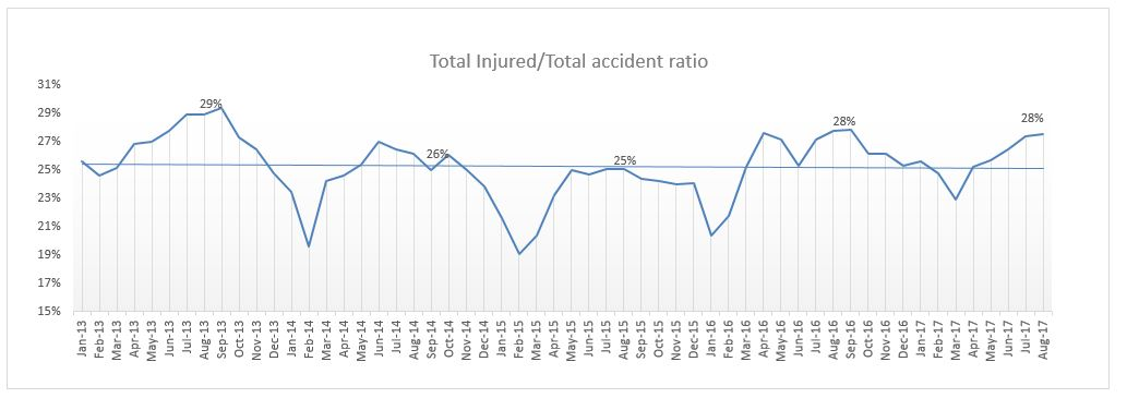 Total injuries by Total accidents ratio NYC August 2017