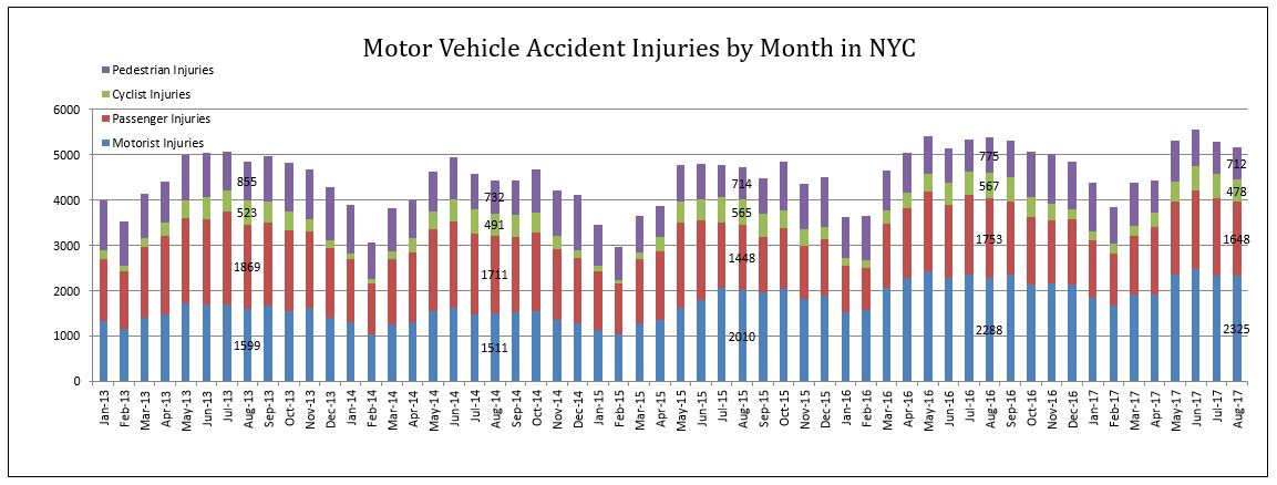 auto accident injuries NYC by category in August 2017