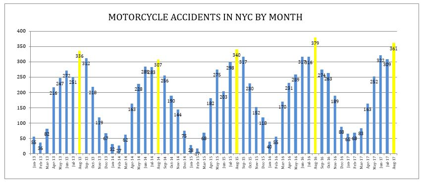 motorcycle accidents NYC August 2017