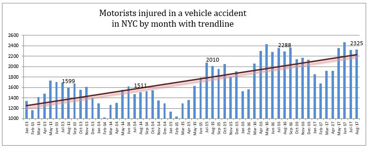 motorists injured in NYC in August 2017