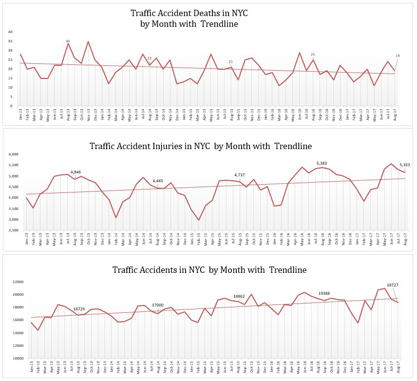 Injuries and deaths related to traffic accidents in NYC