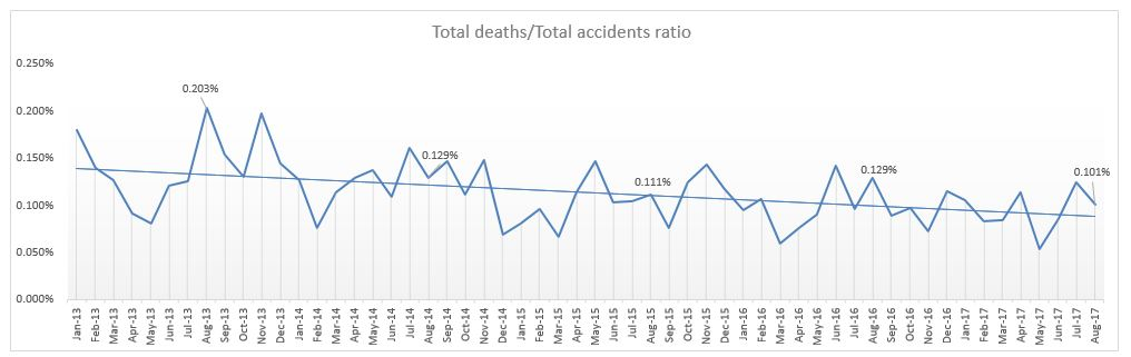 traffic deaths compared to traffic accidents ratio NYC August 2017