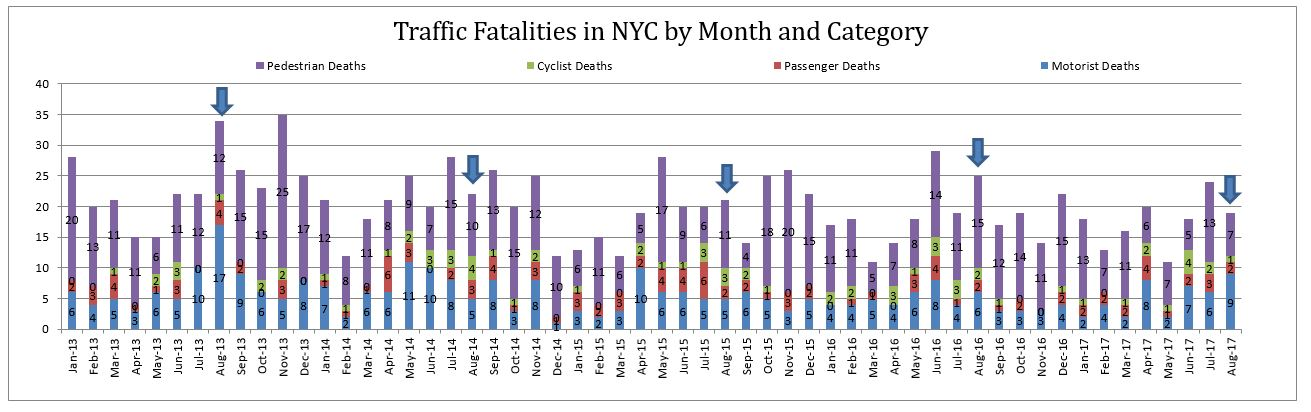 traffic fatalities NYC August 2017