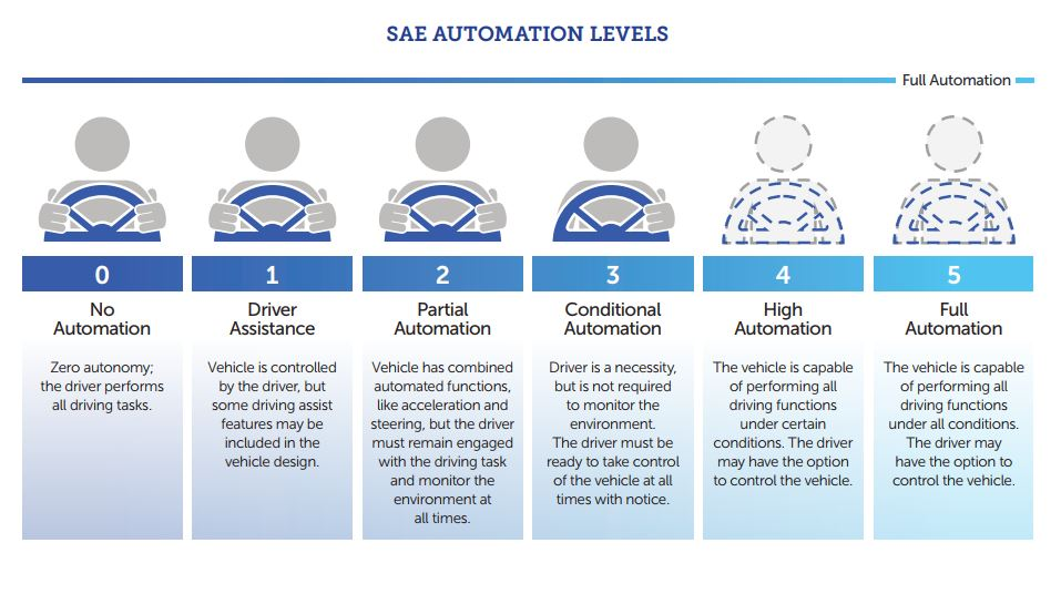 Automation levels for motor vehicles
