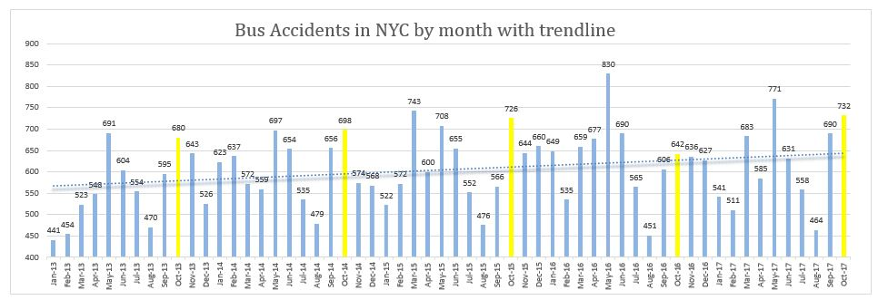Bus Accidents NYC October 2017