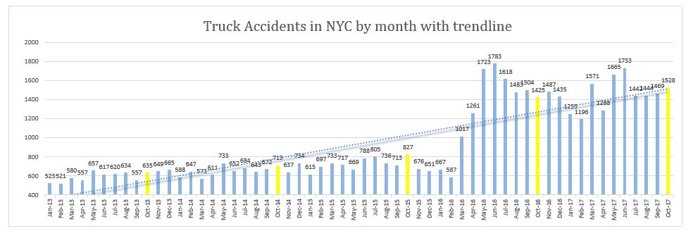 NYC truck accidents October 2017