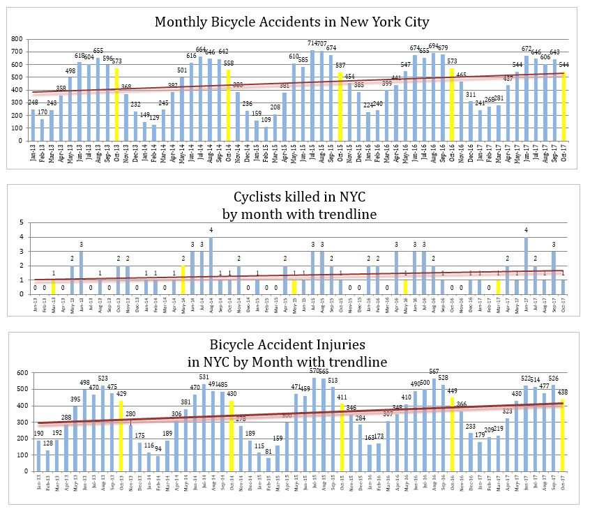 New York City Bicycle Accidents Injuries and Deaths October 2017