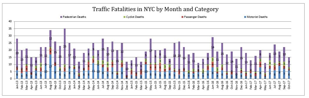 New York City Traffic Fatalities October 2017