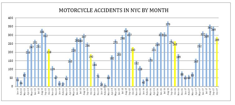 New York City motorcycle accidents October 2017