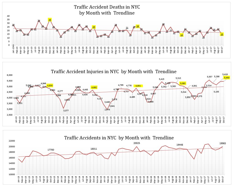car accidents injuries and deaths NYC October 2017