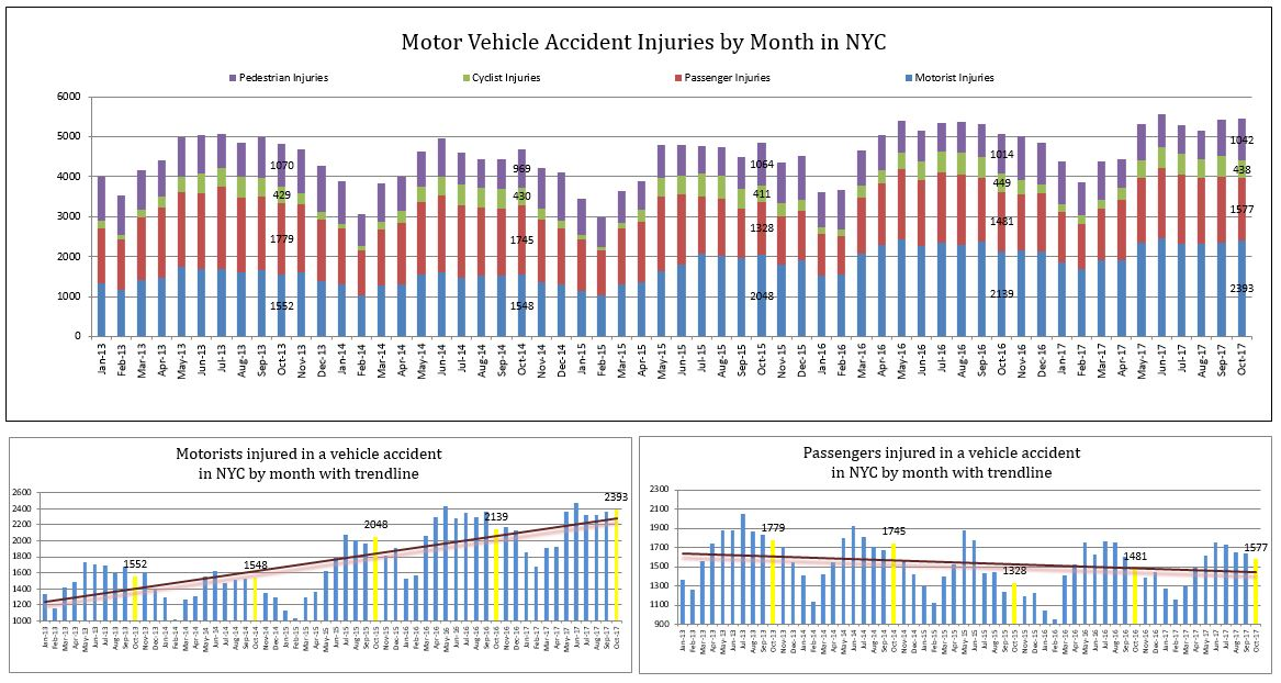 crash injuries New York City October 2017