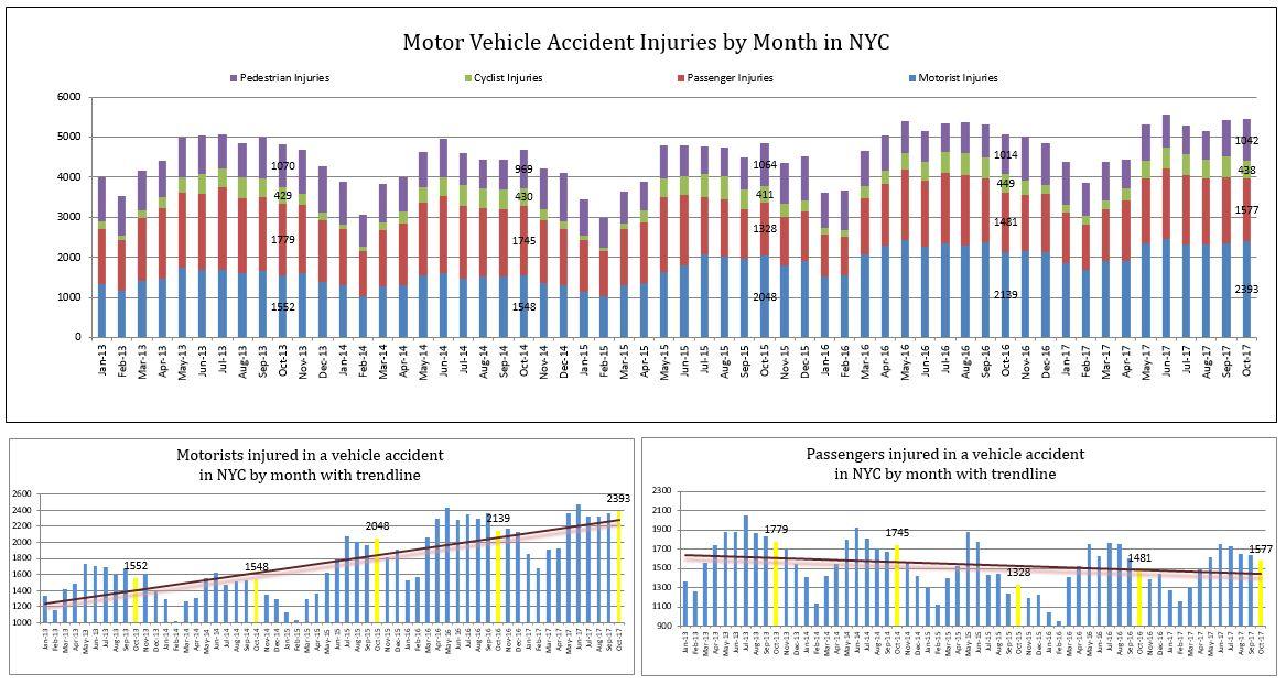 crash injuries New York City October 2017