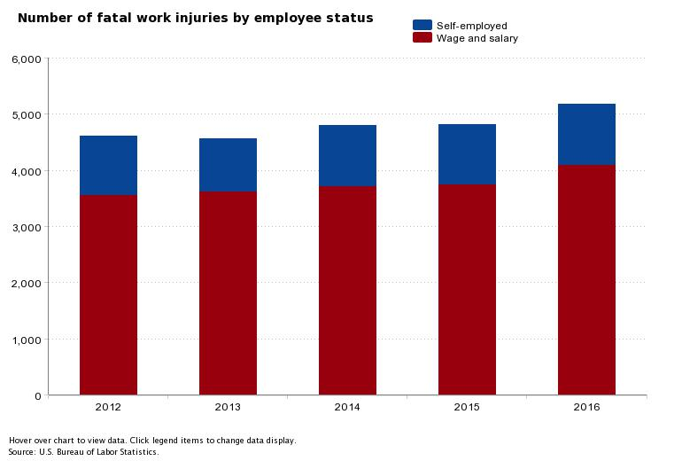fatal work injuries 2016