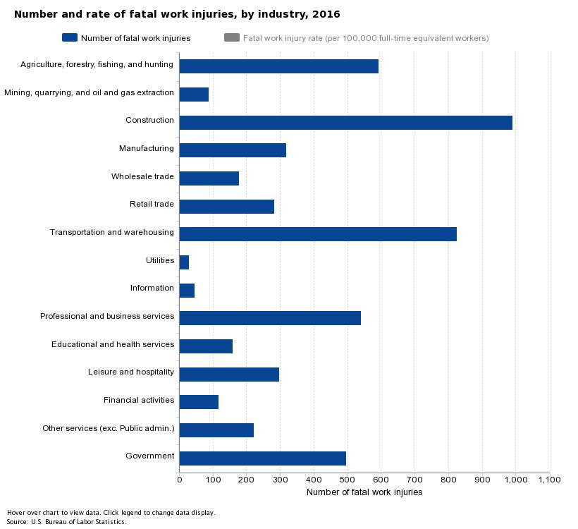 workpplace fatal injuries by industry 2016