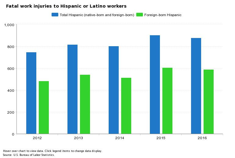 fatal work injuries to Hispanic or Latinos