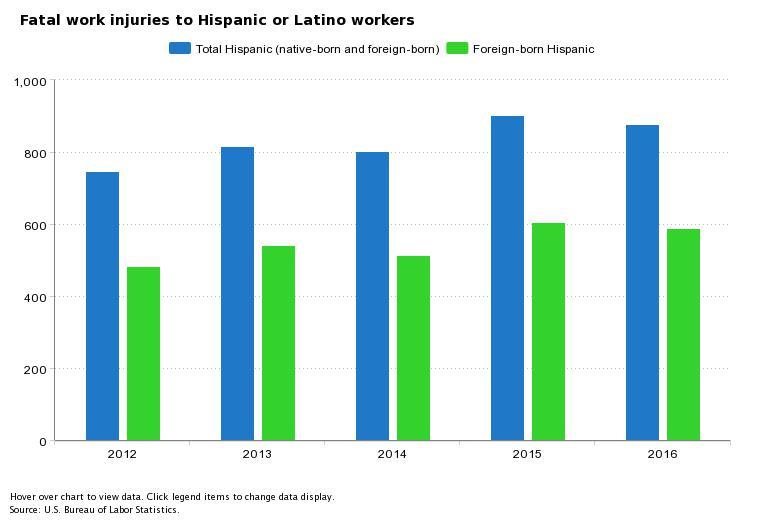 fatal work injuries to Hispanic or Latinos