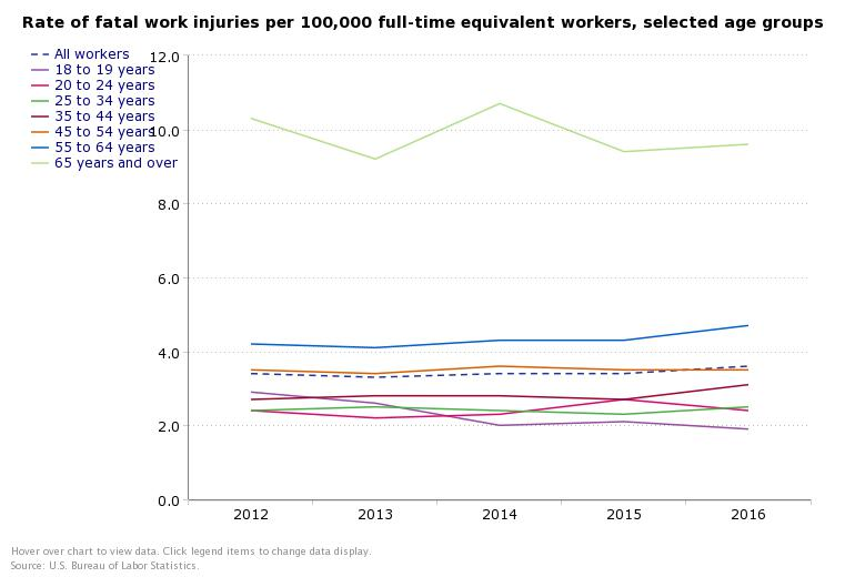 fatal work injuries by age 2016