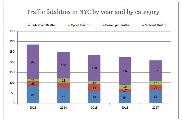 Auto accident deaths NYC 2017