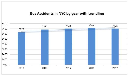 Bus accident NYC 2017