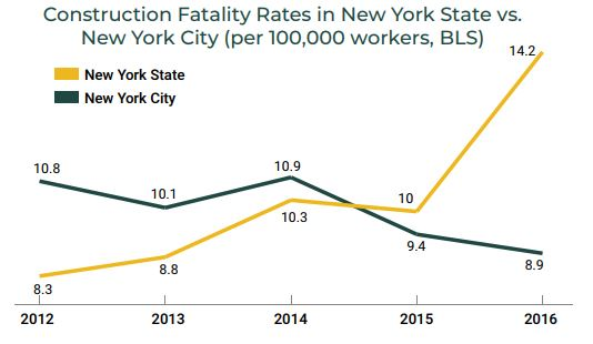 Construction fatality rate NYC v NY State