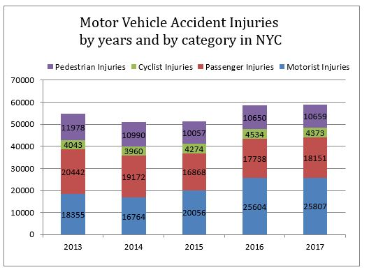 Motor Vehicle Accident Injuries New York City 2017