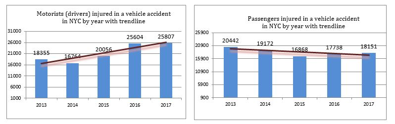 Motorists and passengers injured in auto accidents in New York City in 2017