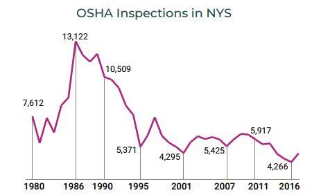 OSHA inspections NY