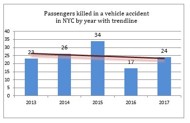 passengers killed in NYC car accidents in 2017