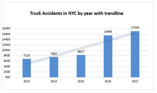 truck accidents in New York City in 2017