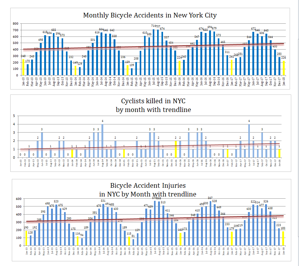 Bicycle Accidents NYC deaths and injuries January 2018