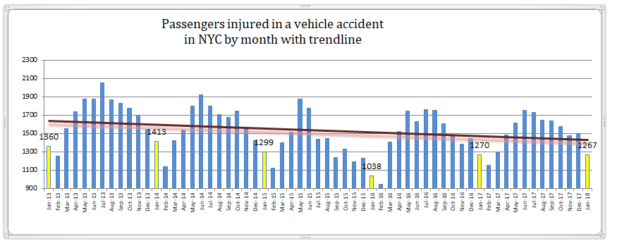 Passenger injuries NYC January 2018