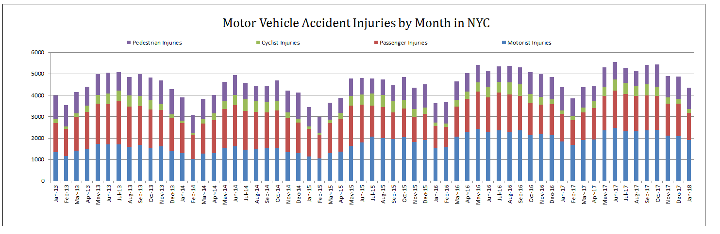 Traffic Accident Injuries by category January 2018