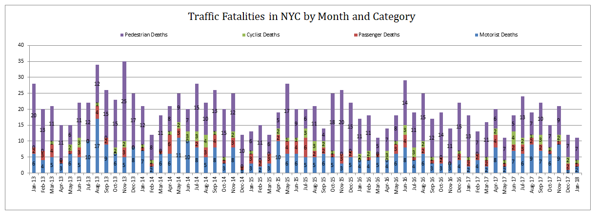 Traffic-Fatalities-NYC-by-category-January-2018