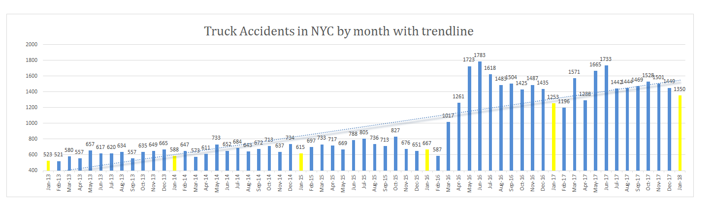 Truck accidents NYC January 2018
