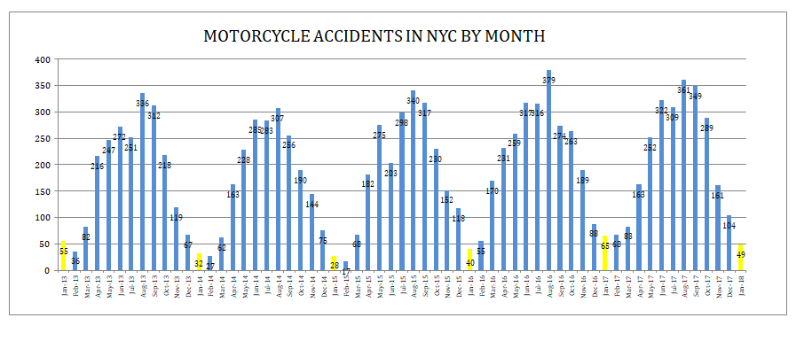 motorcycle accidents NYC January 2018
