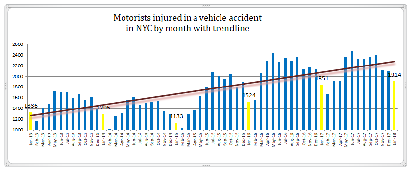 motorist injuries NYC January 2018