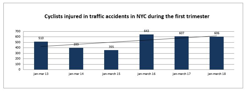 Bicycle accidents injuries New York first trimester 2018