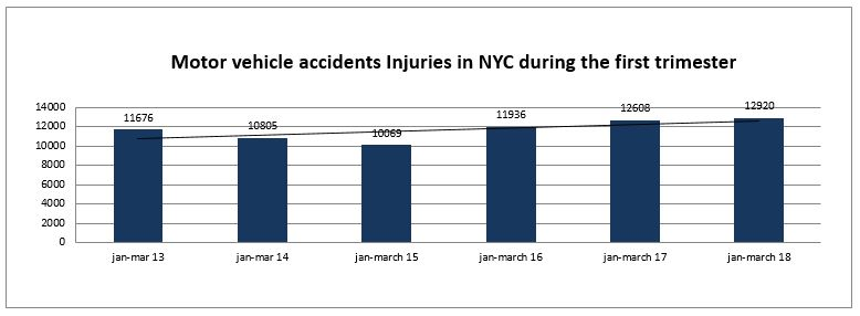 Motor vehcile accidents Injuries NYC first trimester 2018