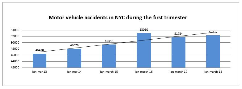 Motor vehcile accidents NYC first trimester 2018