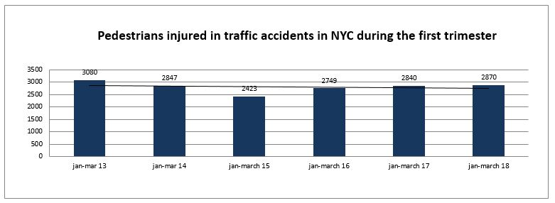 Pedestrians injured in New York City Traffic Accident first trimester 2018