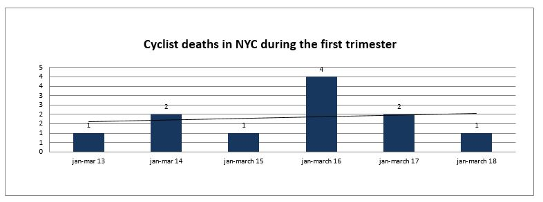 cyclists deaths NYC first trimetser 2018