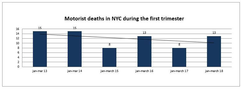 motorist deaths New York City first trimester 2018