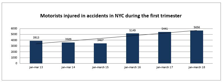 motorists injured in accidents in New York City first 3 months 2018