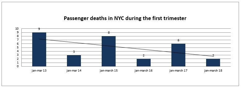 passenger deaths NYC first trimester 2018