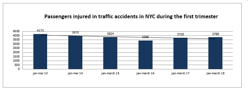 passenger injuries NYC first trimester 2018