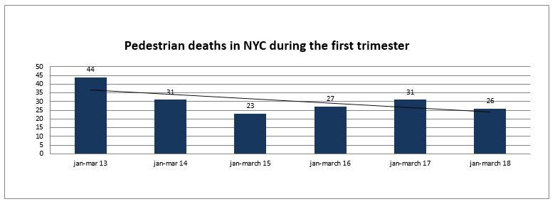 pedestrian deaths NYC first trimester 2018